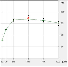 Graph showing Pmax against dust concentration